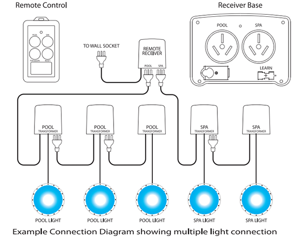 Spa electrics rm 2 remote control unit for pool spa lights specifications ccuart Image collections