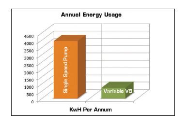 Badu Eco Touch V8 graph